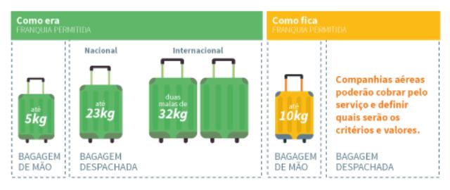 Novas regras para bagagens despachadas